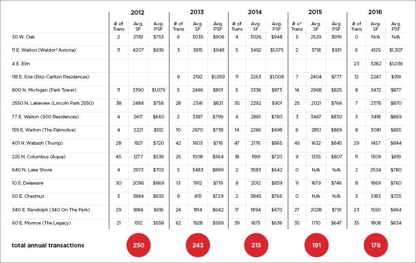 @properties Luxury Buildings Report